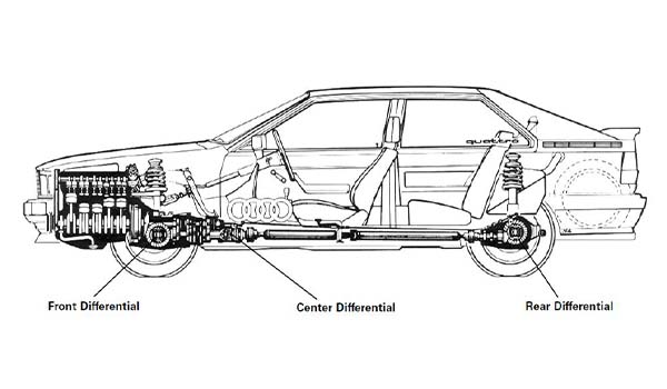 a black and white diagram of an early quattro AWD system
