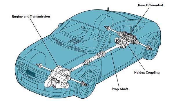 a diagram of an Audi TT using a Haldex AWD system